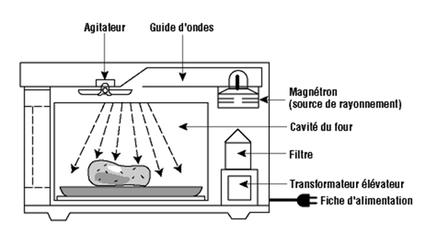 How to Test a Microwave Magnetron 3