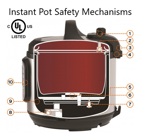 Why Does My Instant Pot Say Burn 3