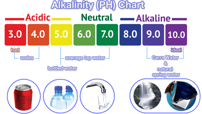 How to Calculate Alkalinity 2